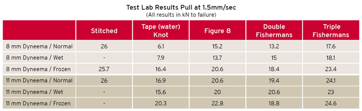 Static Pull test results on knotted Dyneema slings
